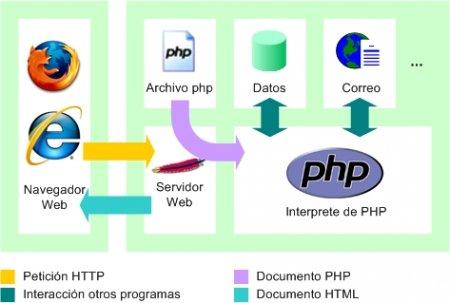 Full PHP və MySQL ilə Veb Proqramlaşdırma və e-Book Vizual Təhsil Seti