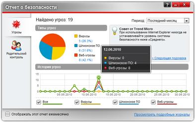 Trend Micro Titanium Internet Security 2012 5.0.1280 Final (2012)